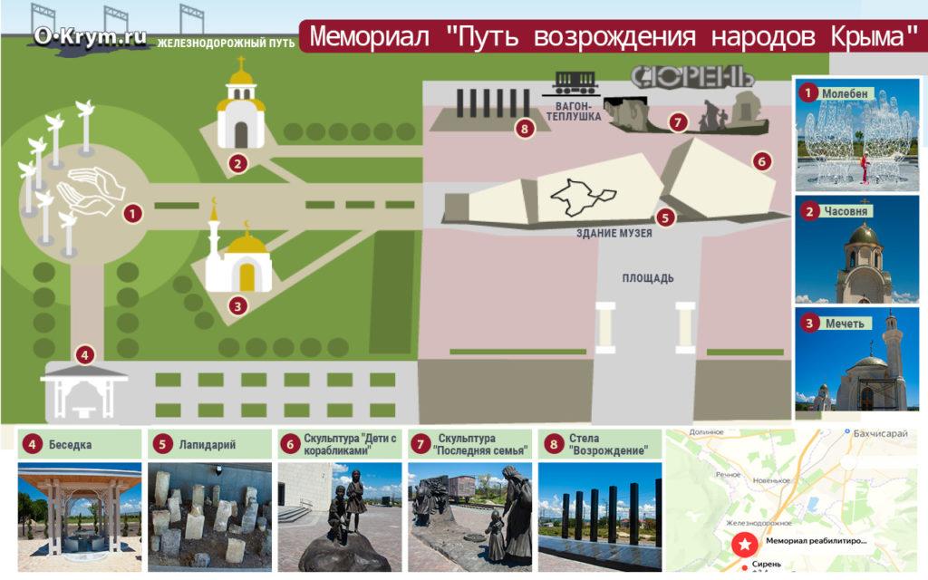 Схема Мемориального комплекса «Путь возрождения народов Крыма» у станции Сюрень